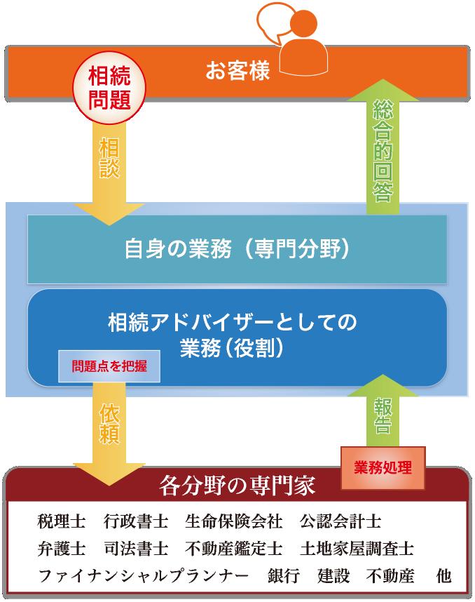 相続アドバイザーを資格として生かす概念図